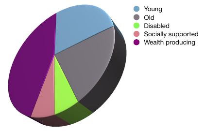 sus_econ_demographics