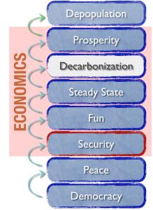 sus_econ_stack_economy