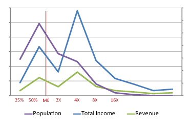 tax-revenue-population-chart